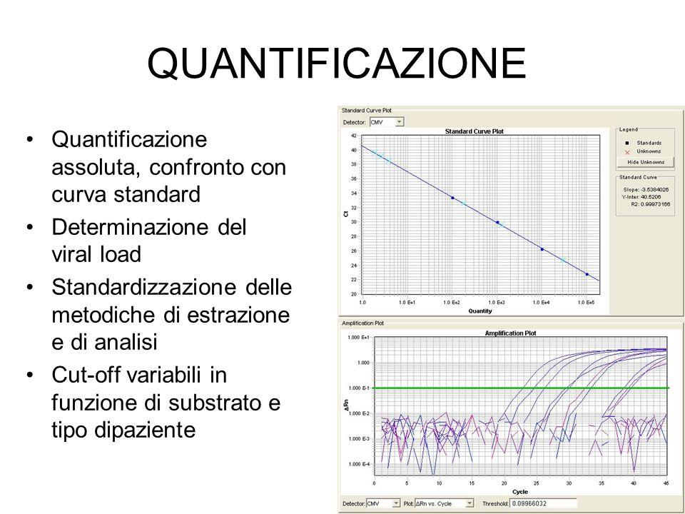 QUANTIFICAZIONE Quantificazione assoluta, confronto con curva standard Determinazione del viral load Standardizzazione delle metodiche di estrazione e