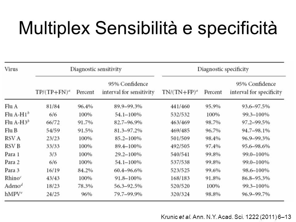 Multiplex Sensibilità e specificità Krunic et al. Ann. N.Y. Acad. Sci. 1222 (2011) 6–13