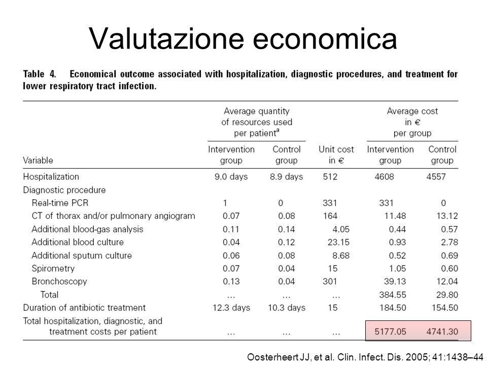 Valutazione economica Oosterheert JJ, et al. Clin. Infect. Dis. 2005; 41:1438–44