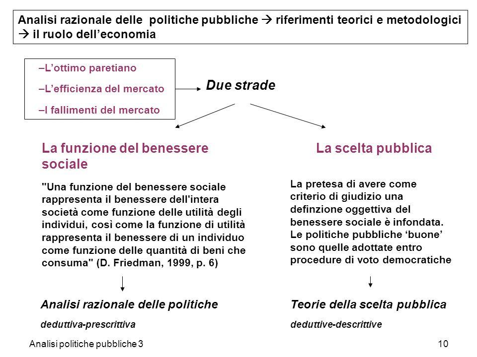 Analisi politiche pubbliche 310 –Lottimo paretiano –Lefficienza del mercato –I fallimenti del mercato La funzione del benessere sociale