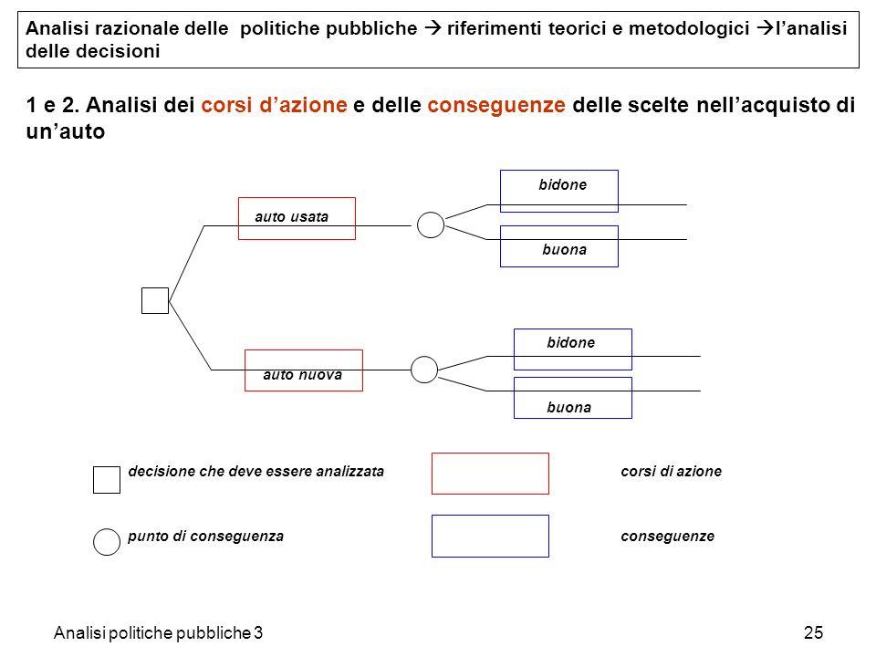 Analisi politiche pubbliche 325 bidone auto usata buona bidone auto nuova buona decisione che deve essere analizzatacorsi di azione punto di conseguen