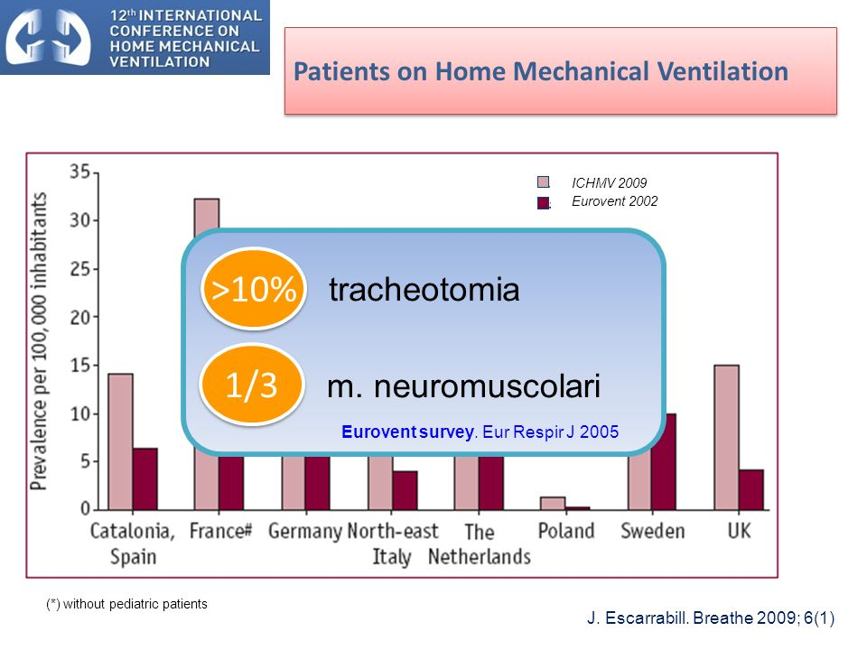 Patients on Home Mechanical Ventilation (*) without pediatric patients J.