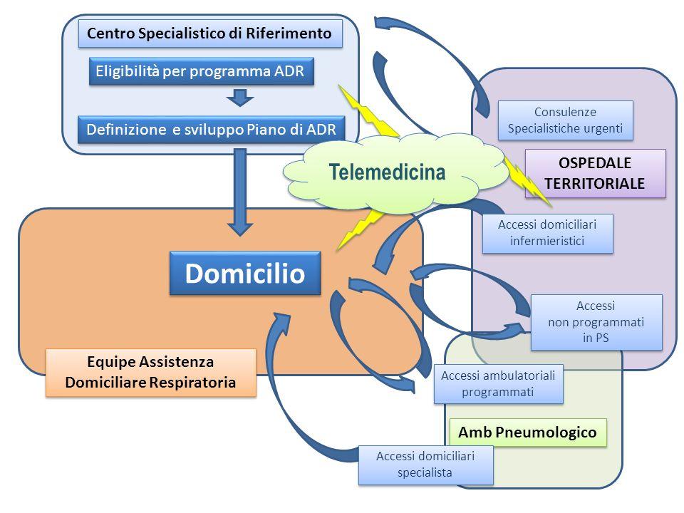Eligibilità per programma ADR Accessi ambulatoriali programmati Accessi ambulatoriali programmati Definizione e sviluppo Piano di ADR Equipe Assistenz