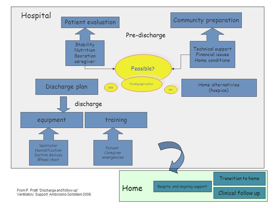 Obiettivi della VMNI in pazienti neuromuscolari Aumentare la sopravvivenza Stabilizzare o migliorare lo scambio dei gas Prevenire lipoventilazione notturna Migliorare la qualità del sonno Migliorare la qualità di vita Evitare o posticipare tracheotomia e VMI Alleviare i sintomi Obiettivi della VMNI in pazienti neuromuscolari Aumentare la sopravvivenza Stabilizzare o migliorare lo scambio dei gas Prevenire lipoventilazione notturna Migliorare la qualità del sonno Migliorare la qualità di vita Evitare o posticipare tracheotomia e VMI Alleviare i sintomi Indicazioni alla VMN domiciliare PaCO2 diurna > 45 mmHg oppure ortopnea o sintomi di ipoventilazione notturna (cefalea, ipersonnia, frequenti risvegli) in associazione ad almeno uno dei seguenti: - Capacità vitale < 50% teorico - MIP/MEP < 60% teorico - SaO2 notturna 5 consecutivi - riacutizzazioni ravvicinate Indicazioni alla VMN domiciliare PaCO2 diurna > 45 mmHg oppure ortopnea o sintomi di ipoventilazione notturna (cefalea, ipersonnia, frequenti risvegli) in associazione ad almeno uno dei seguenti: - Capacità vitale < 50% teorico - MIP/MEP < 60% teorico - SaO2 notturna 5 consecutivi - riacutizzazioni ravvicinate Valutazione e trattamento delle malattie neuromuscolari e malattia del motoneurone in ambito pneumologico Compendio AIPO 2009 VMNI nelle malattie neuromuscolari