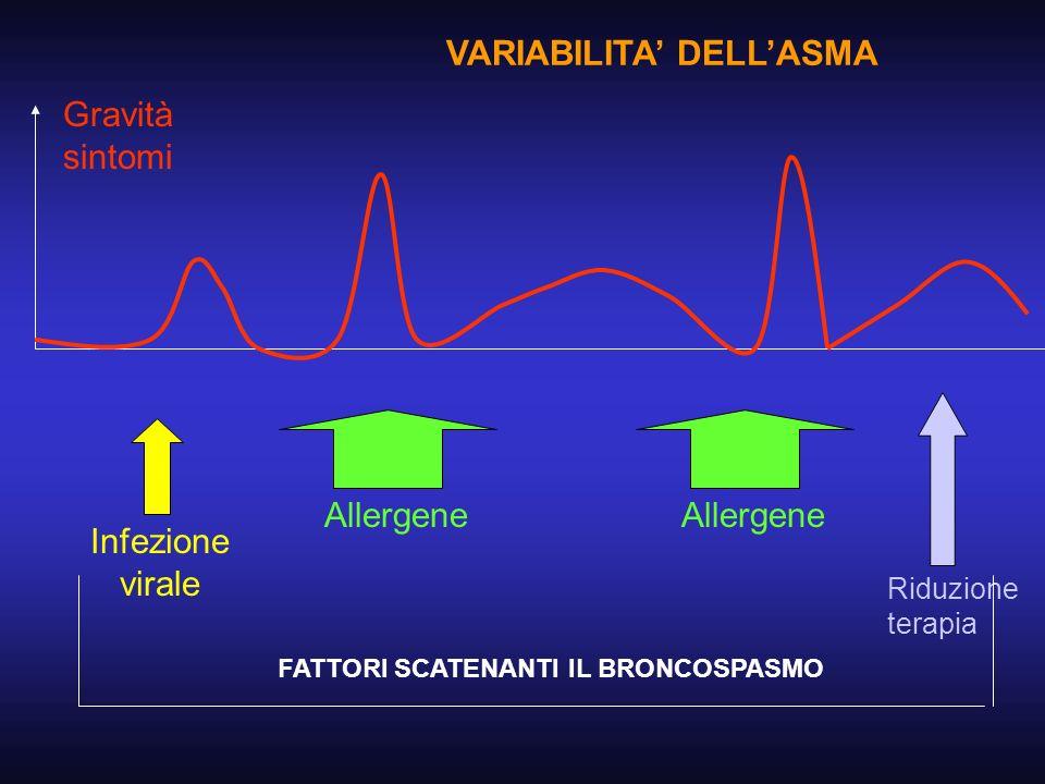 Allergene Infezione virale Riduzione terapia Gravità sintomi VARIABILITA DELLASMA FATTORI SCATENANTI IL BRONCOSPASMO