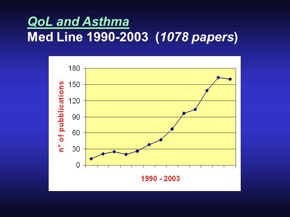 QoL and Asthma Med Line 1990-2003 (1078 papers)