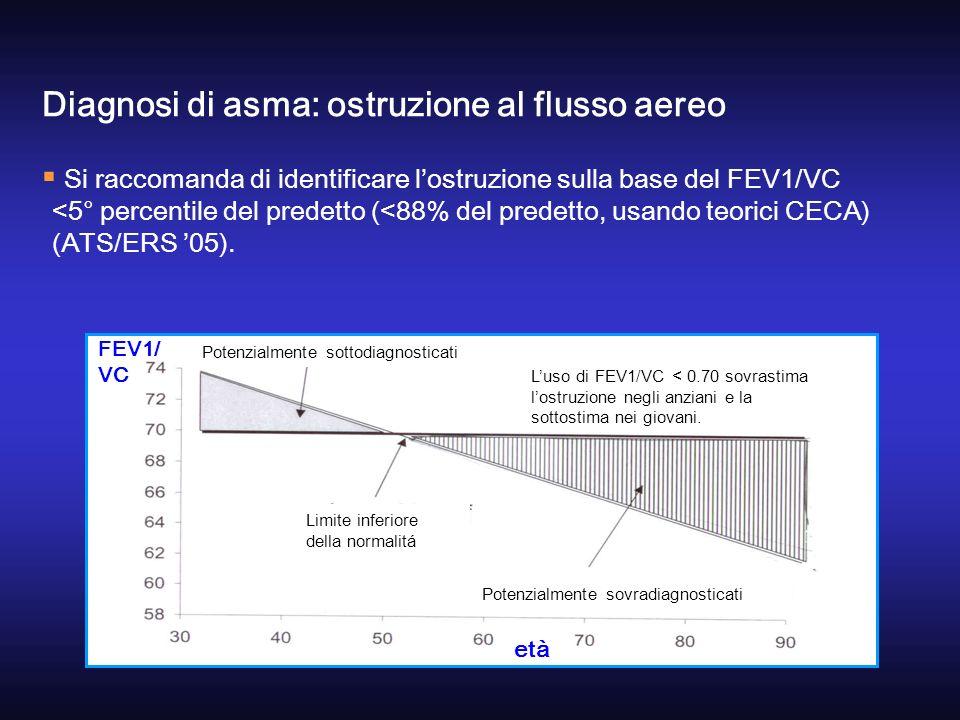 Si raccomanda di identificare lostruzione sulla base del FEV1/VC <5° percentile del predetto (<88% del predetto, usando teorici CECA) (ATS/ERS 05). Di