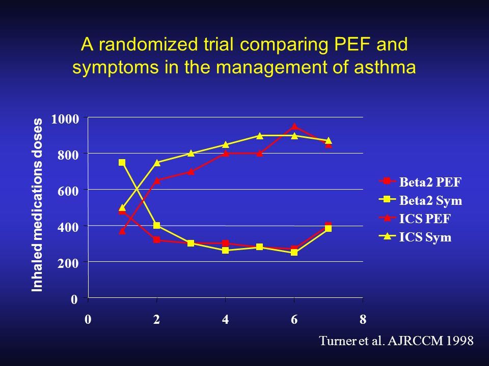 A randomized trial comparing PEF and symptoms in the management of asthma 0 200 400 600 800 1000 02468 Inhaled medications doses Beta2 PEF Beta2 Sym I