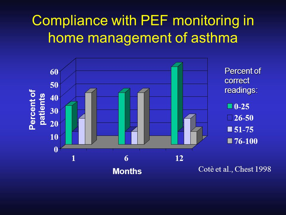 Compliance with PEF monitoring in home management of asthma 0 10 20 30 40 50 60 Percent of patients 1612 Months 0-25 26-50 51-75 76-100 Cotè et al., C