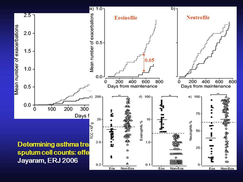 NS Determining asthma treatment by monitoring sputum cell counts: effect on exacerbations Jayaram, ERJ 2006 0.05 Eosinofile Neutrofile