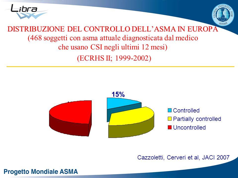DISTRIBUZIONE DEL CONTROLLO DELLASMA IN EUROPA DISTRIBUZIONE DEL CONTROLLO DELLASMA IN EUROPA (468 soggetti con asma attuale diagnosticata dal medico