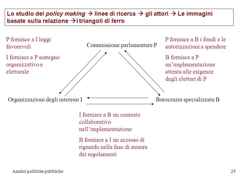 Analisi politiche pubbliche25 Lo studio del policy making linee di ricerca gli attori Le immagini basate sulla relazione i triangoli di ferro Commissi