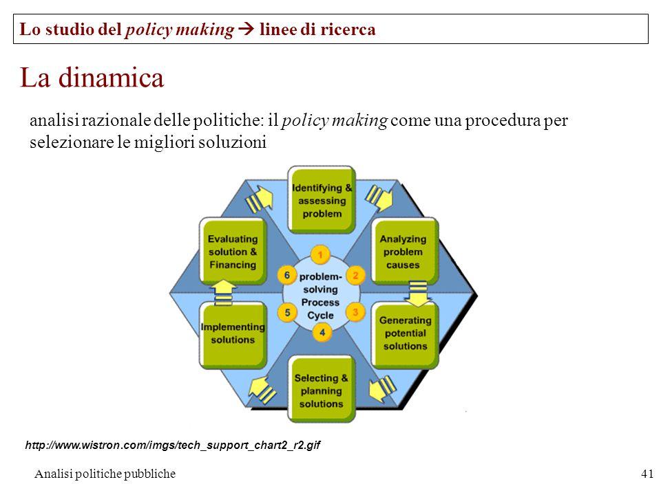 Analisi politiche pubbliche41 Lo studio del policy making linee di ricerca La dinamica analisi razionale delle politiche: il policy making come una pr