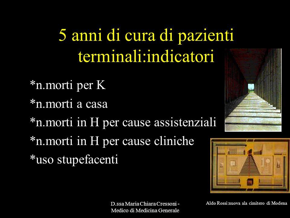 D.ssa Maria Chiara Cressoni - Medico di Medicina Generale 5 anni di cura di pazienti terminali:indicatori *n.morti per K *n.morti a casa *n.morti in H