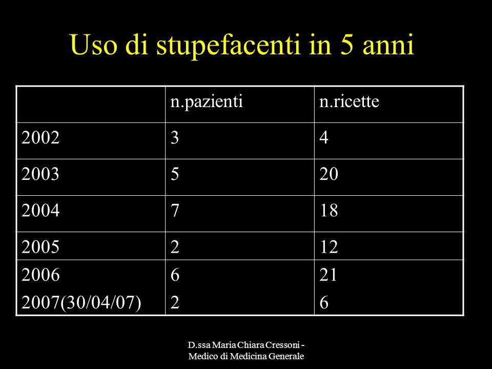 D.ssa Maria Chiara Cressoni - Medico di Medicina Generale MMG:carico di lavoro medicina palliativa Mediamente 5,8 pz /anno morti di cancro e 4,6 pazienti/anno morti di cancro a casa (2006:6 morti per k,5 a casa)