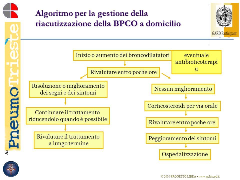 Azienda Ospedaliero-Universitaria Ospedali Riuniti di Trieste Struttura Complessa di Pneumologia Direttore: Dott. Marco Confalonieri Algoritmo per la