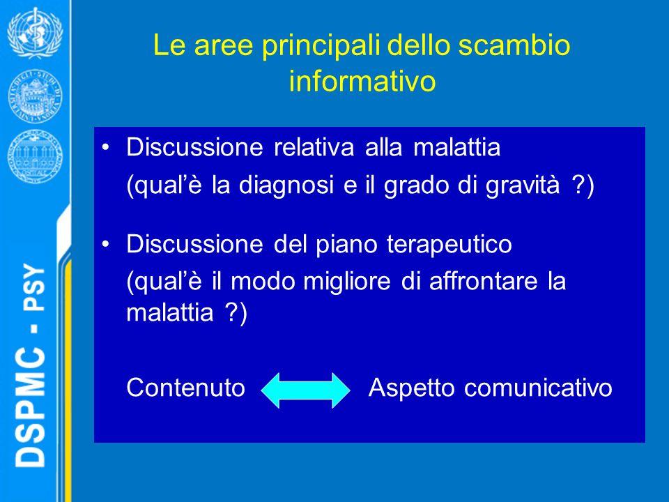 Le aree principali dello scambio informativo Discussione relativa alla malattia (qualè la diagnosi e il grado di gravità ) Discussione del piano terapeutico (qualè il modo migliore di affrontare la malattia ) ContenutoAspetto comunicativo