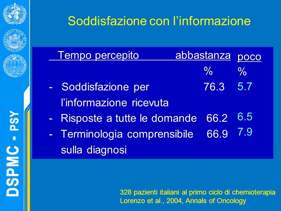 Soddisfazione con linformazione Tempo percepito abbastanza % - Soddisfazione per 76.3 linformazione ricevuta - Risposte a tutte le domande 66.2 - Terminologia comprensibile 66.9 sulla diagnosi poco % 5.7 6.5 7.9 328 pazienti italiani al primo ciclo di chemioterapia Lorenzo et al., 2004, Annals of Oncology