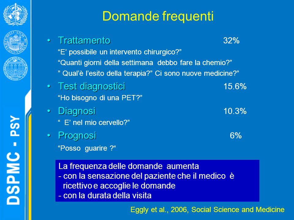 Domande frequenti TrattamentoTrattamento 32% E possibile un intervento chirurgico.