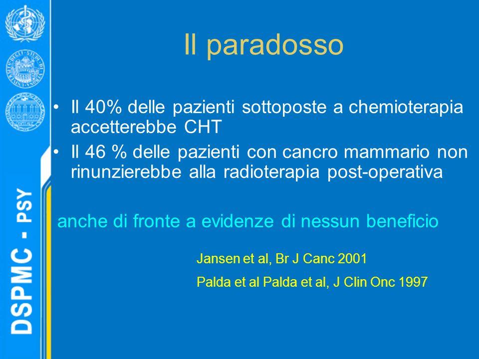Il paradosso Il 40% delle pazienti sottoposte a chemioterapia accetterebbe CHT Il 46 % delle pazienti con cancro mammario non rinunzierebbe alla radioterapia post-operativa anche di fronte a evidenze di nessun beneficio Jansen et al, Br J Canc 2001 Palda et al Palda et al, J Clin Onc 1997