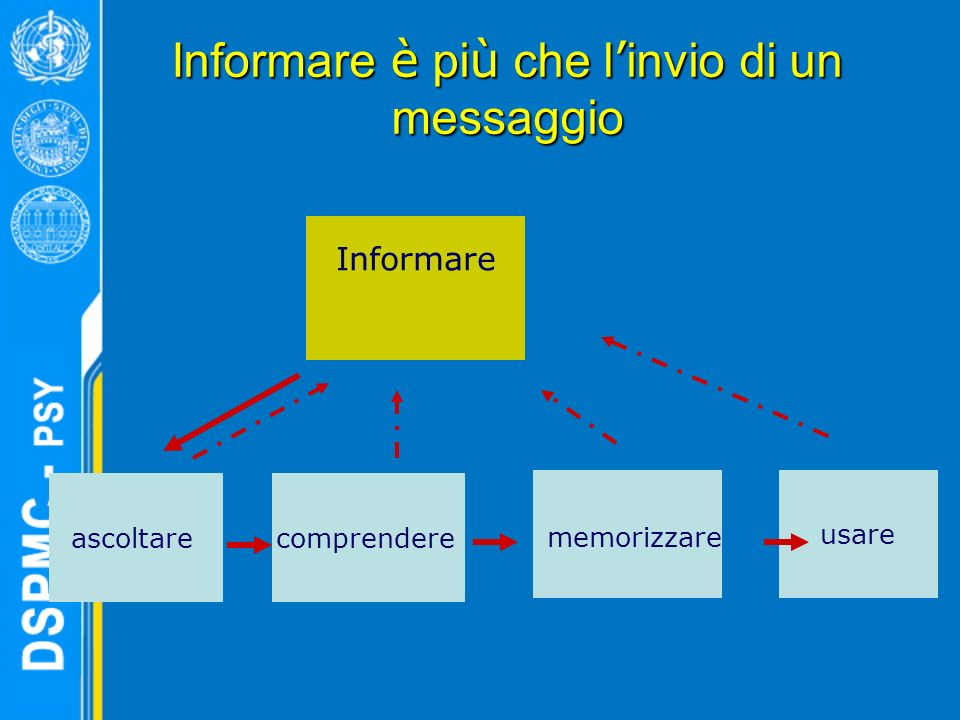 Informare è pi ù che l invio di un messaggio Informare usare memorizzare comprendereascoltare