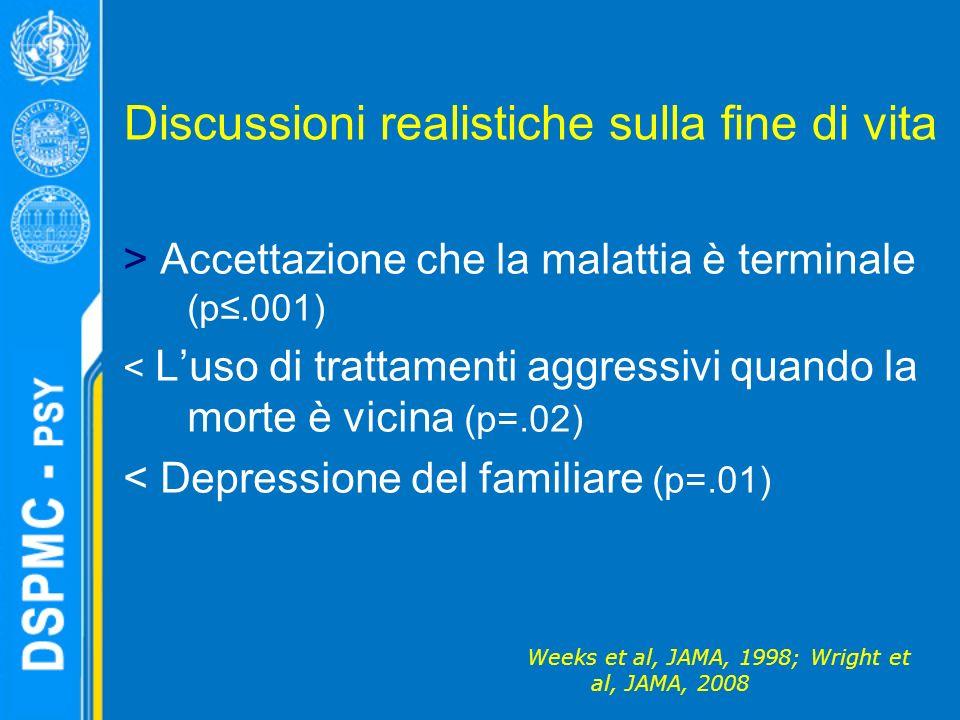 Discussioni realistiche sulla fine di vita > Accettazione che la malattia è terminale (p.001) < Luso di trattamenti aggressivi quando la morte è vicina (p=.02) < Depressione del familiare (p=.01) Weeks et al, JAMA, 1998; Wright et al, JAMA, 2008