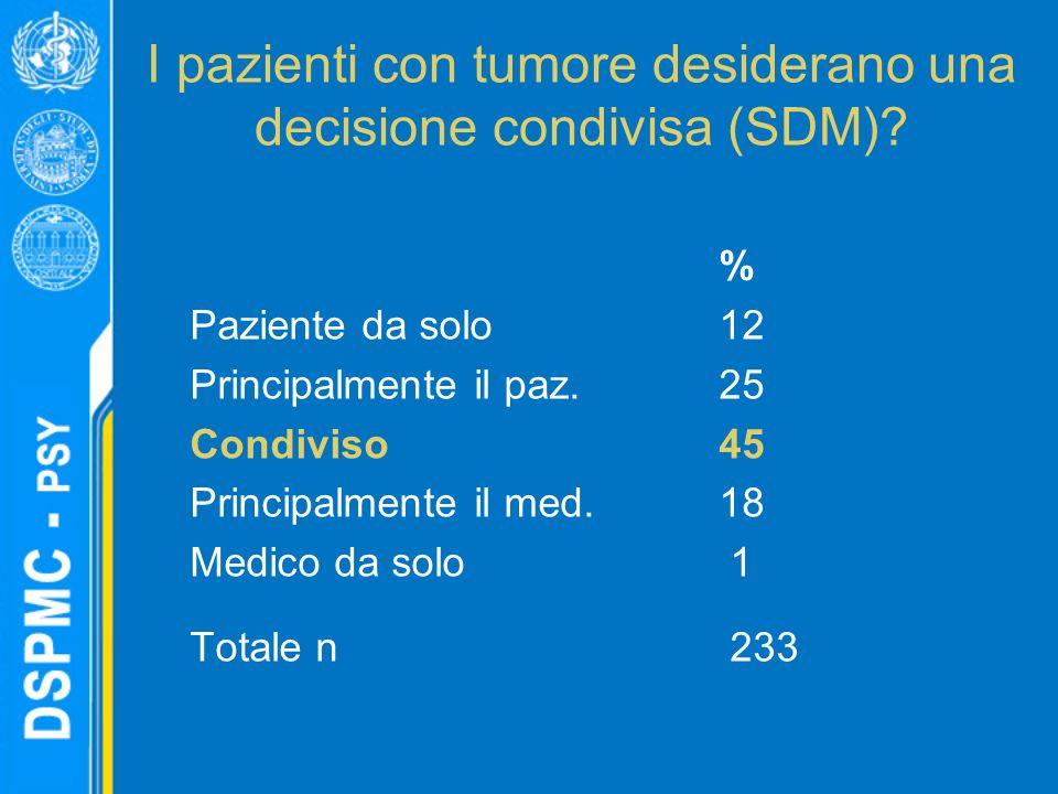 I pazienti con tumore desiderano una decisione condivisa (SDM).