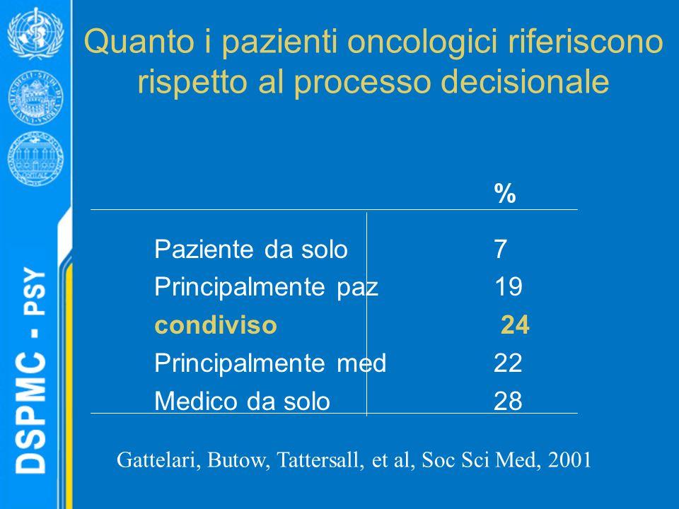 Quanto i pazienti oncologici riferiscono rispetto al processo decisionale % Paziente da solo 7 Principalmente paz 19 condiviso 24 Principalmente med 22 Medico da solo 28 Gattelari, Butow, Tattersall, et al, Soc Sci Med, 2001