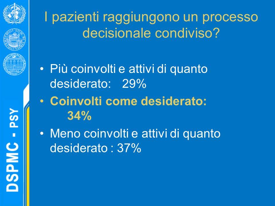 I pazienti raggiungono un processo decisionale condiviso.