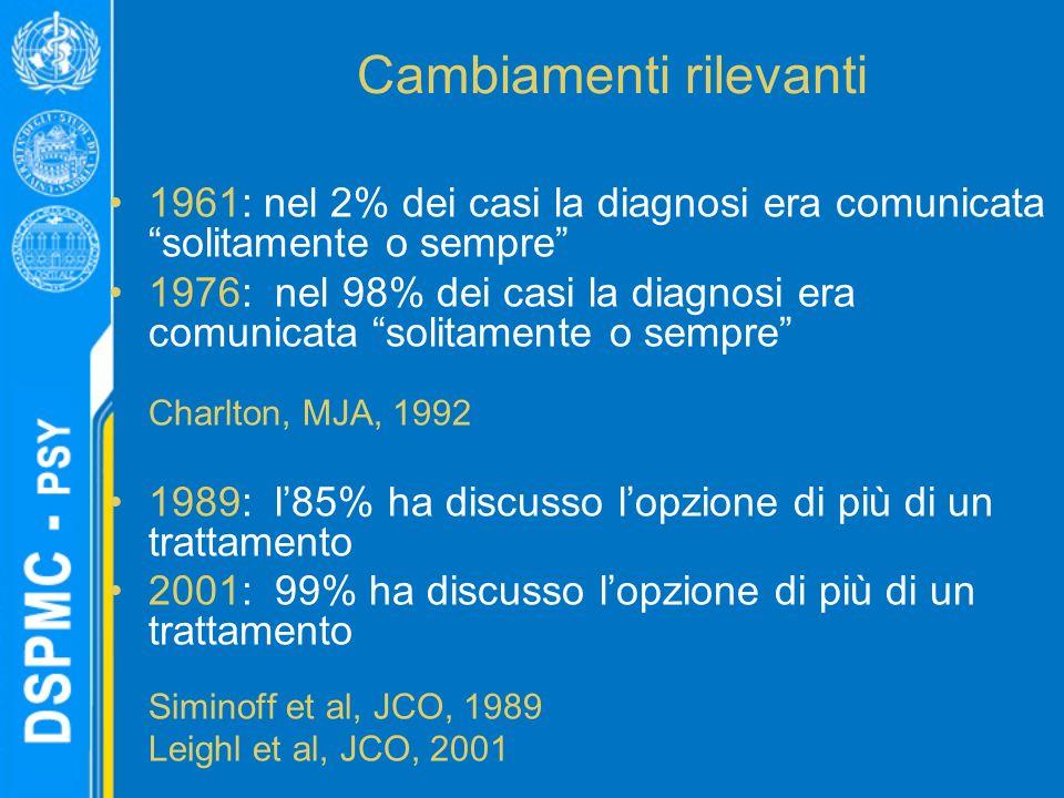Cambiamenti rilevanti 1961: nel 2% dei casi la diagnosi era comunicata solitamente o sempre 1976: nel 98% dei casi la diagnosi era comunicata solitamente o sempre Charlton, MJA, 1992 1989: l85% ha discusso lopzione di più di un trattamento 2001: 99% ha discusso lopzione di più di un trattamento Siminoff et al, JCO, 1989 Leighl et al, JCO, 2001