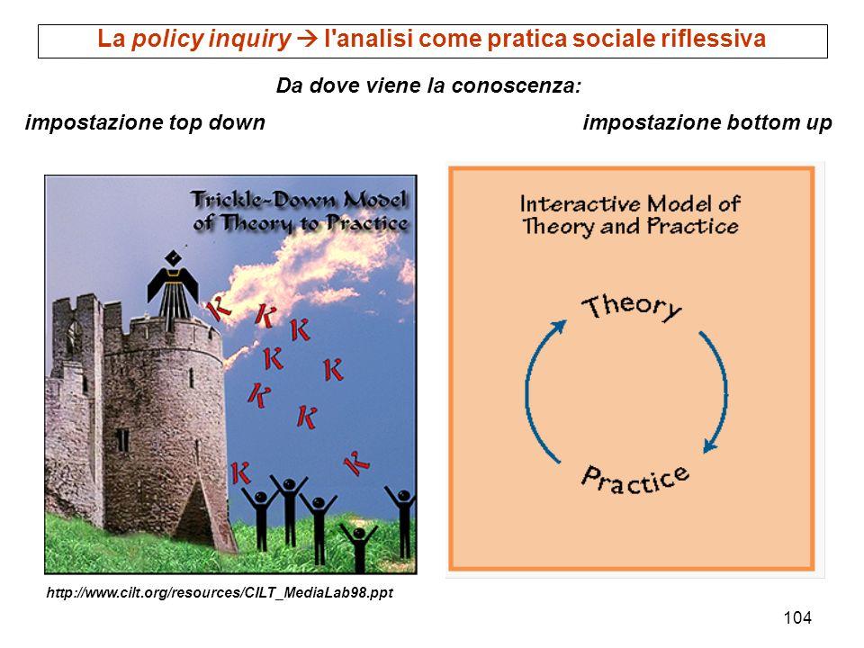 104 http://www.cilt.org/resources/CILT_MediaLab98.ppt Da dove viene la conoscenza: impostazione top down impostazione bottom up La policy inquiry l'an