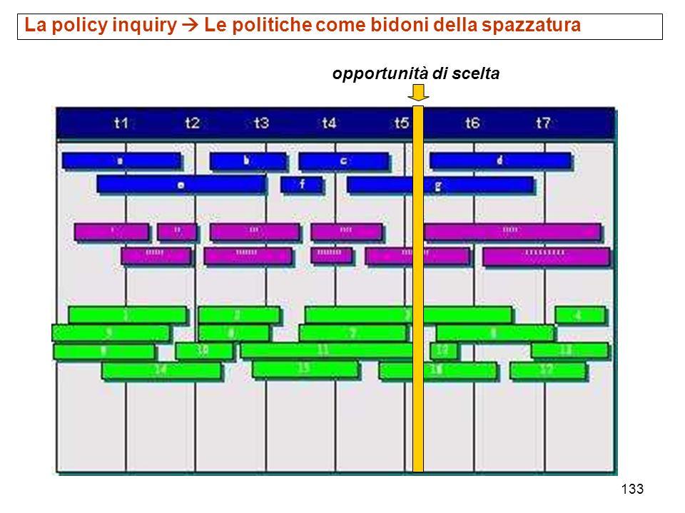 133 opportunità di scelta La policy inquiry Le politiche come bidoni della spazzatura