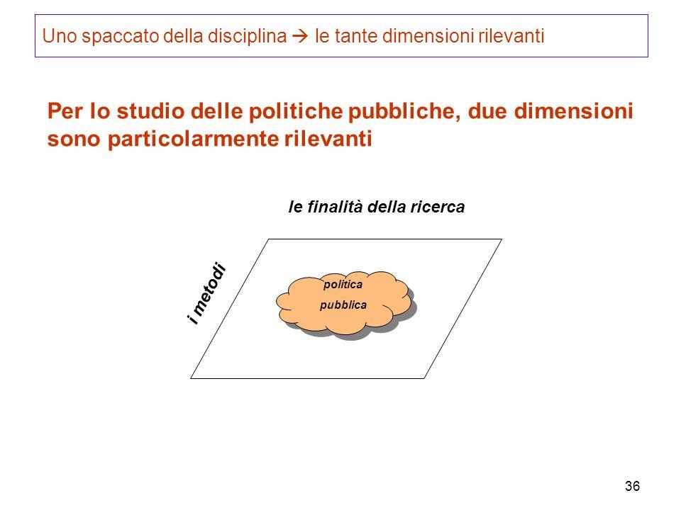 36 Per lo studio delle politiche pubbliche, due dimensioni sono particolarmente rilevanti le finalità della ricerca i metodi politica pubblica Uno spa