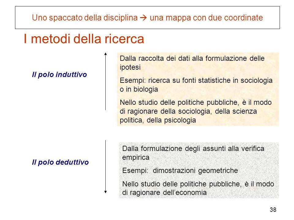 38 I metodi della ricerca Il polo induttivo Il polo deduttivo Dalla formulazione degli assunti alla verifica empirica Esempi: dimostrazioni geometrich