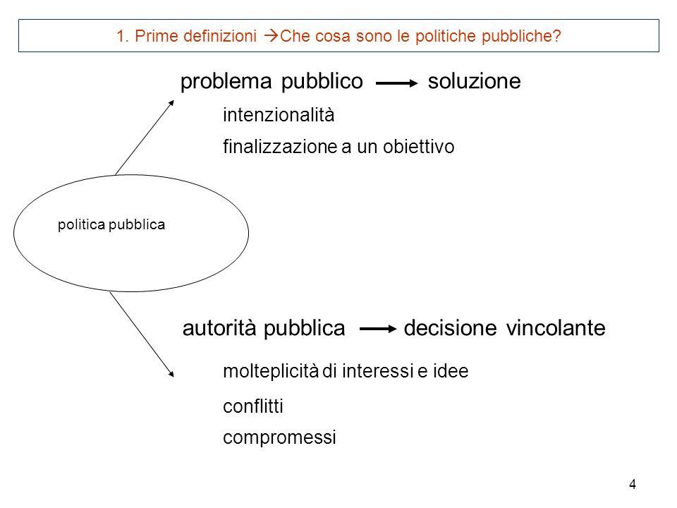 4 problema pubblico soluzione intenzionalità finalizzazione a un obiettivo autorità pubblica decisione vincolante molteplicità di interessi e idee con