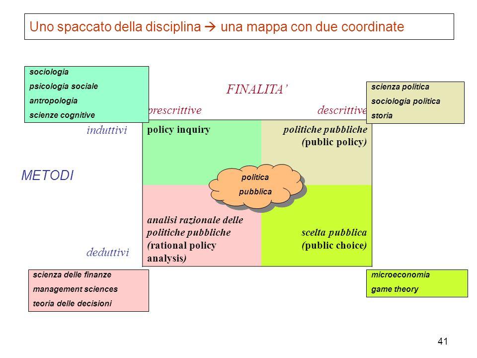 41 Uno spaccato della disciplina una mappa con due coordinate FINALITA prescrittive descrittive METODI induttivi policy inquirypolitiche pubbliche (pu