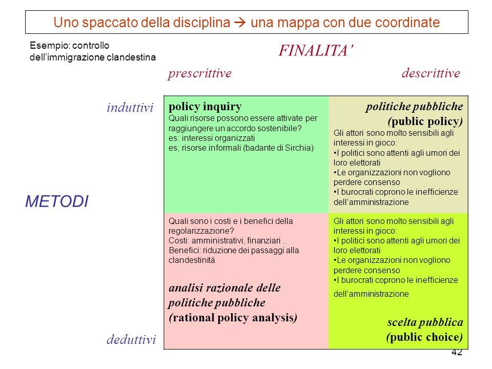 42 Esempio: controllo dellimmigrazione clandestina FINALITA prescrittive descrittive METODI induttivi policy inquiry Quali risorse possono essere atti