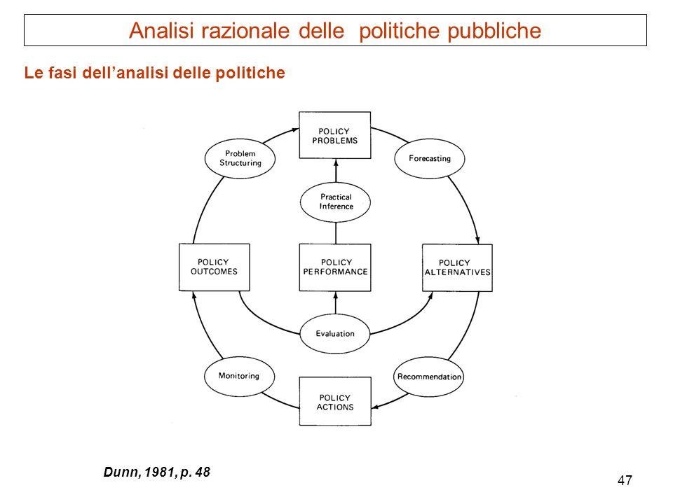 47 Dunn, 1981, p. 48 Analisi razionale delle politiche pubbliche Le fasi dellanalisi delle politiche