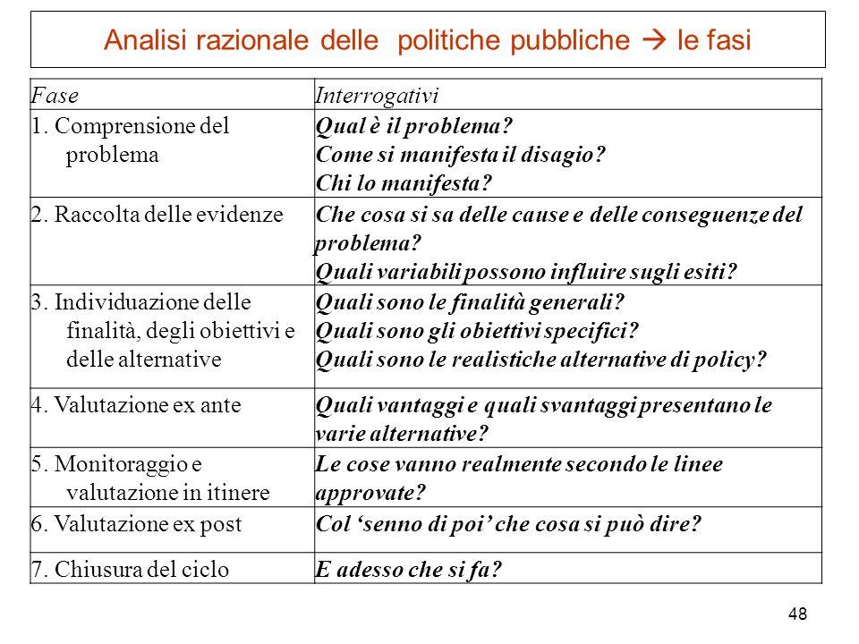 48 Analisi razionale delle politiche pubbliche le fasi FaseInterrogativi 1. Comprensione del problema Qual è il problema? Come si manifesta il disagio
