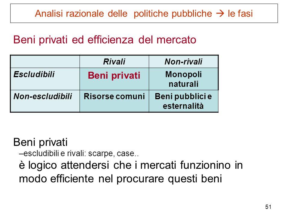 51 Beni privati ed efficienza del mercato Beni privati –escludibili e rivali: scarpe, case.. è logico attendersi che i mercati funzionino in modo effi