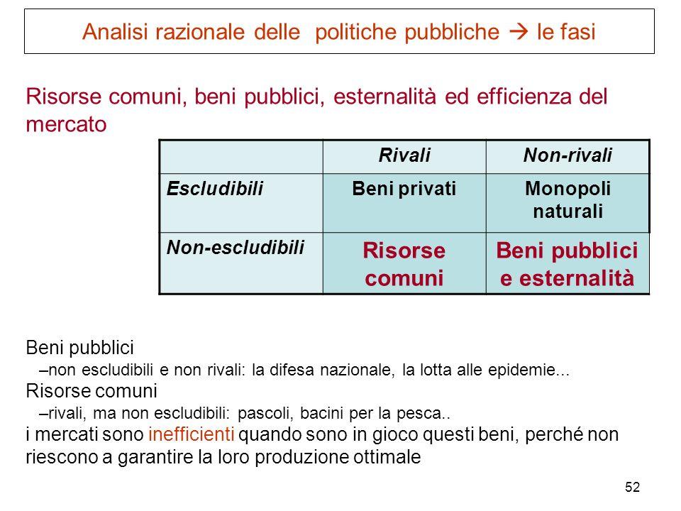 52 Risorse comuni, beni pubblici, esternalità ed efficienza del mercato Beni pubblici –non escludibili e non rivali: la difesa nazionale, la lotta all