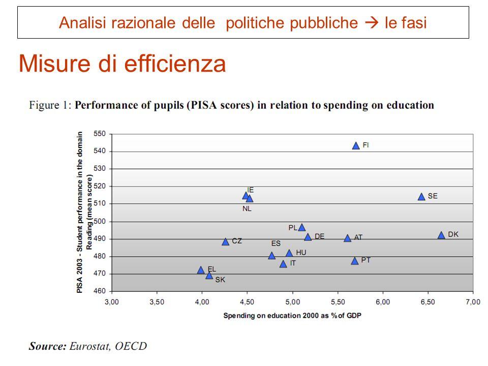 64 Misure di efficienza Analisi razionale delle politiche pubbliche le fasi