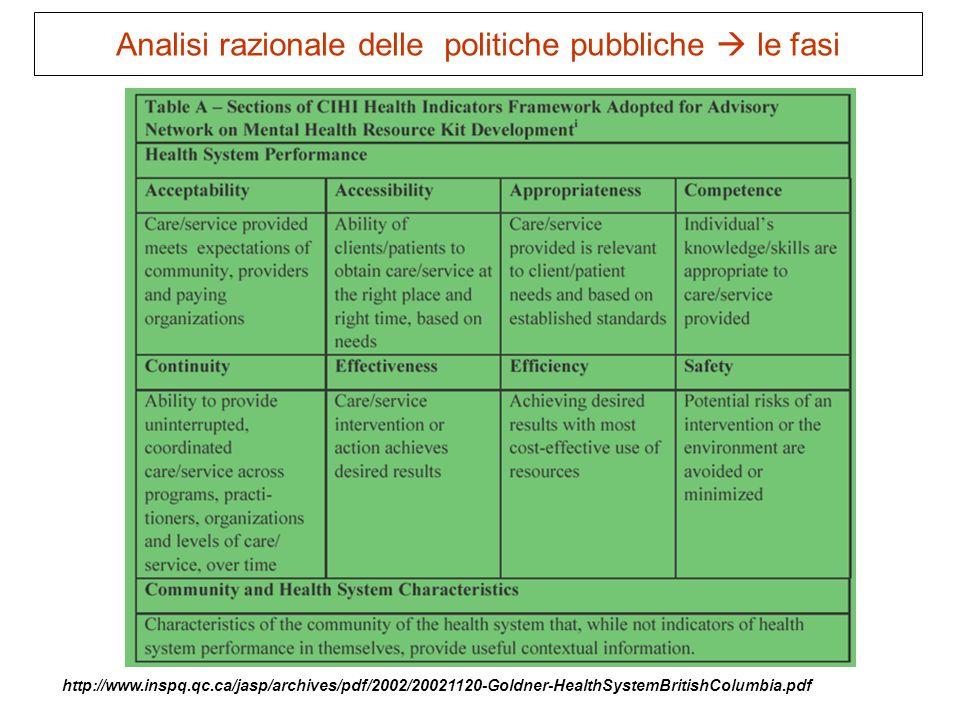 67 http://www.inspq.qc.ca/jasp/archives/pdf/2002/20021120-Goldner-HealthSystemBritishColumbia.pdf Analisi razionale delle politiche pubbliche le fasi