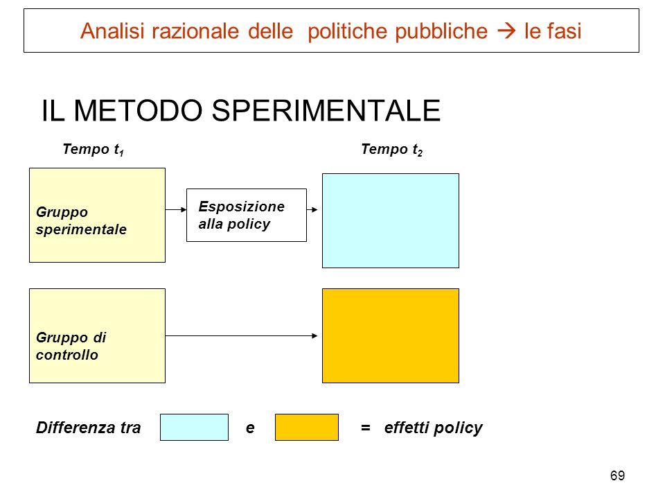 69 IL METODO SPERIMENTALE Gruppo di controllo Gruppo sperimentale Esposizione alla policy Tempo t 1 Tempo t 2 Differenza trae= effetti policy Analisi