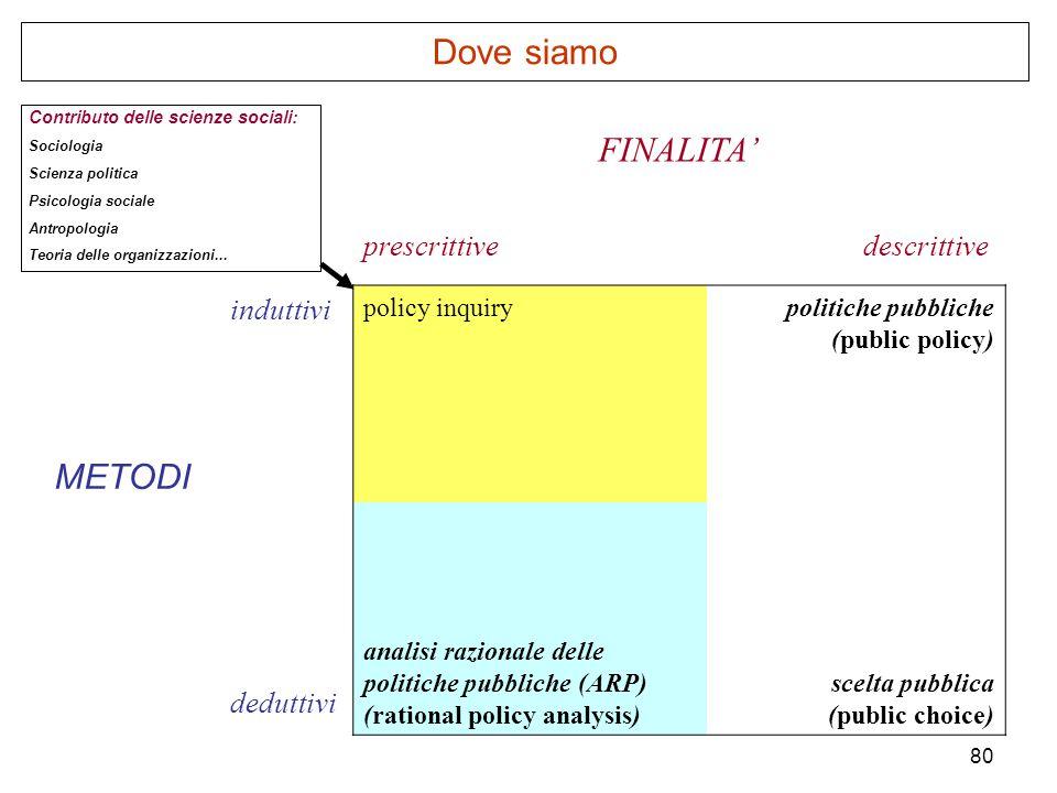 80 Dove siamo FINALITA prescrittive descrittive METODI induttivi policy inquirypolitiche pubbliche (public policy) deduttivi analisi razionale delle p