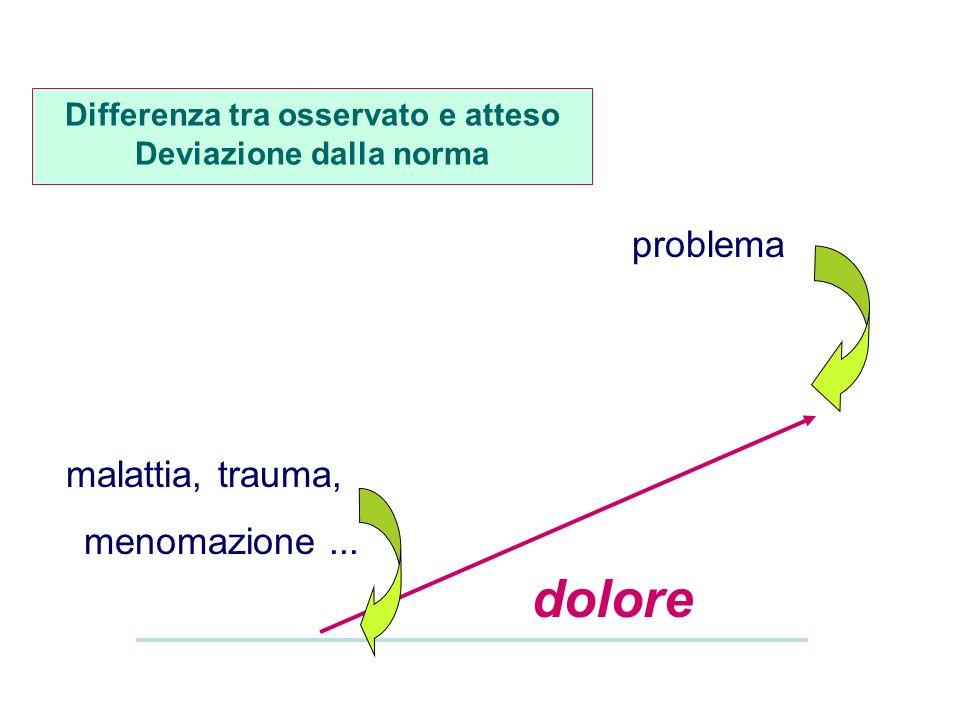 problema malattia, trauma, menomazione... dolore Differenza tra osservato e atteso Deviazione dalla norma