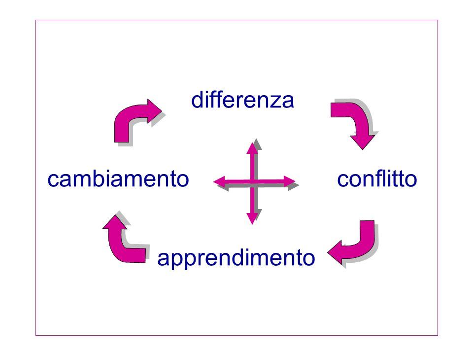 differenza cambiamento conflitto apprendimento