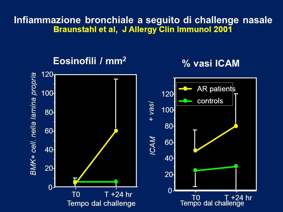 Infiammazione bronchiale a seguito di challenge nasale Braunstahl et al, J Allergy Clin Immunol 2001 Eosinofili / mm 2 % vasi ICAM+ 0 20 40 60 80 100