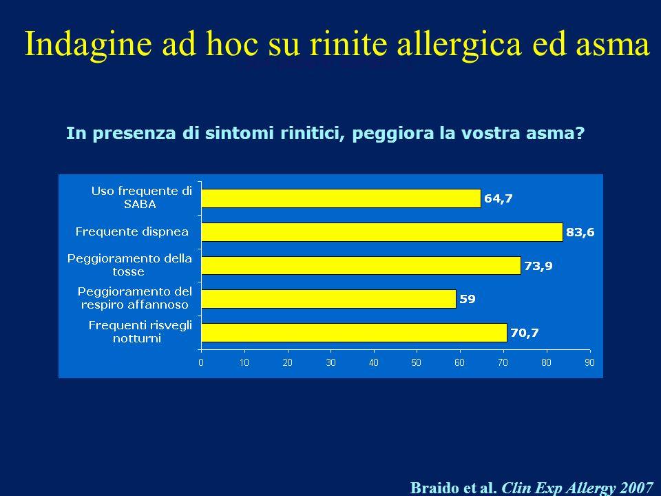 Braido et al. Clin Exp Allergy 2007 In presenza di sintomi rinitici, peggiora la vostra asma? Indagine ad hoc su rinite allergica ed asma (504 pazient