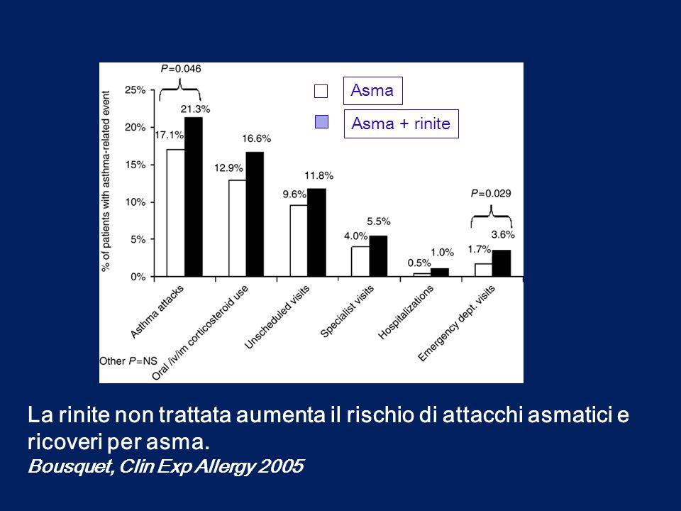 La rinite non trattata aumenta il rischio di attacchi asmatici e ricoveri per asma. Bousquet, Clin Exp Allergy 2005 Asma Asma + rinite